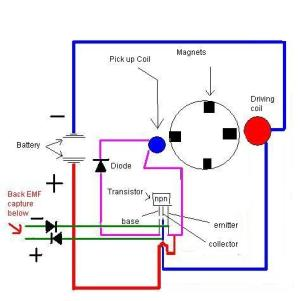 What Do You Know About Fuelless Generator?  Science