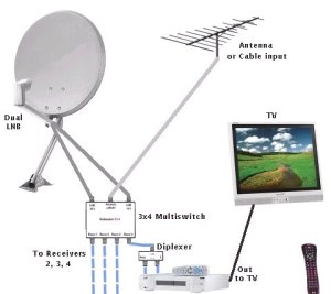 Official Thread of Freeto Air Satellite TV [part 3
