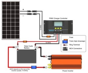 How To Install Solar Panels & Inverter For Homestep By