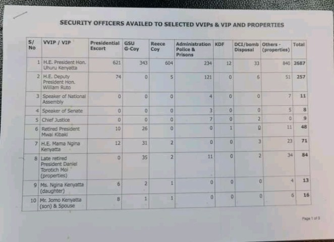 Number Of Security Officers Guarding Raila, Gideon Moi, and Other VIPs