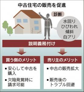 中古住宅の販売促進