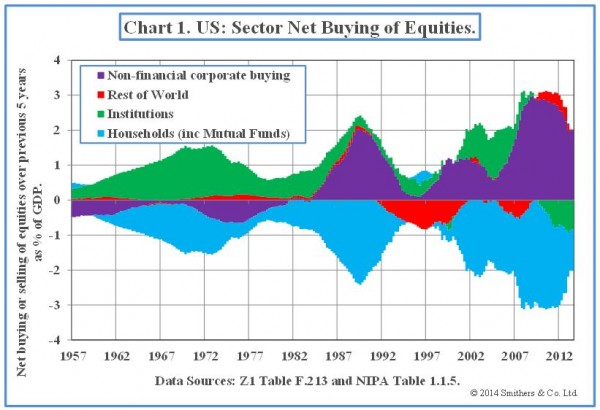 Chart-1-US-Sector-Net-Buying-of-Equities-600x410