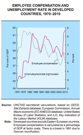 global financial crisis wage v. unemployment chart