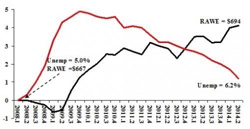 real average earnings chart