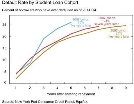 Cohort-Default-Rates