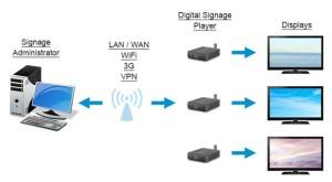 Elemen Digital Signage