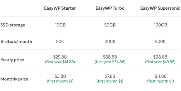 Overview of EasyWP new plans