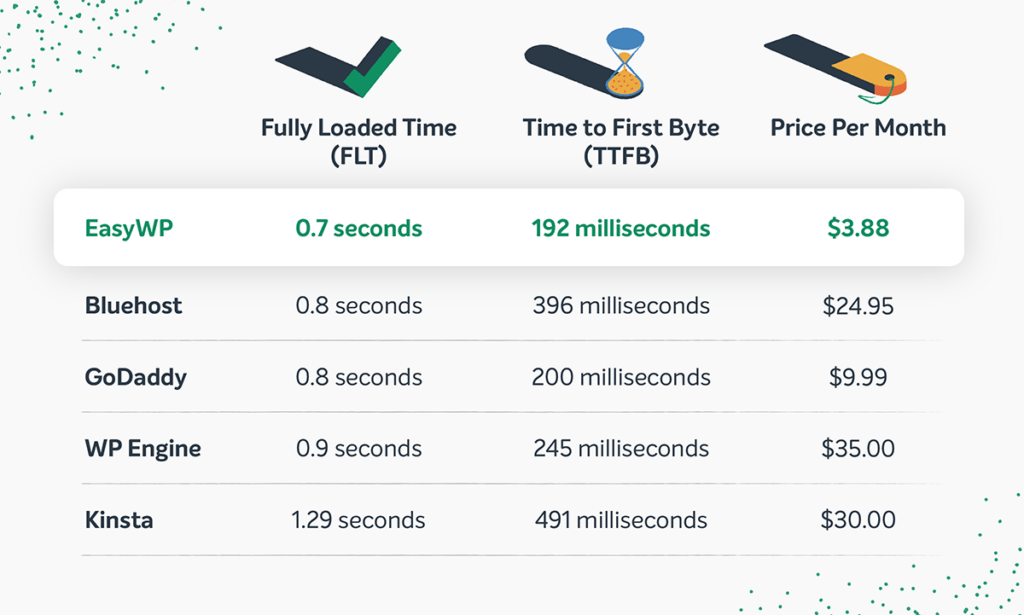 EasyWP speed test table