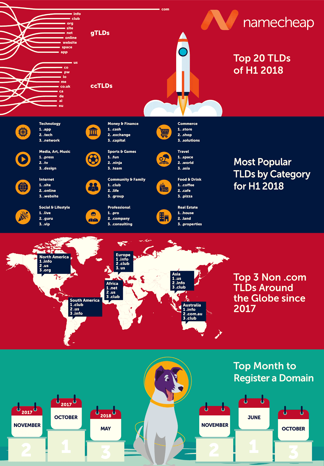 Namecheap 2018 TLD report infographic