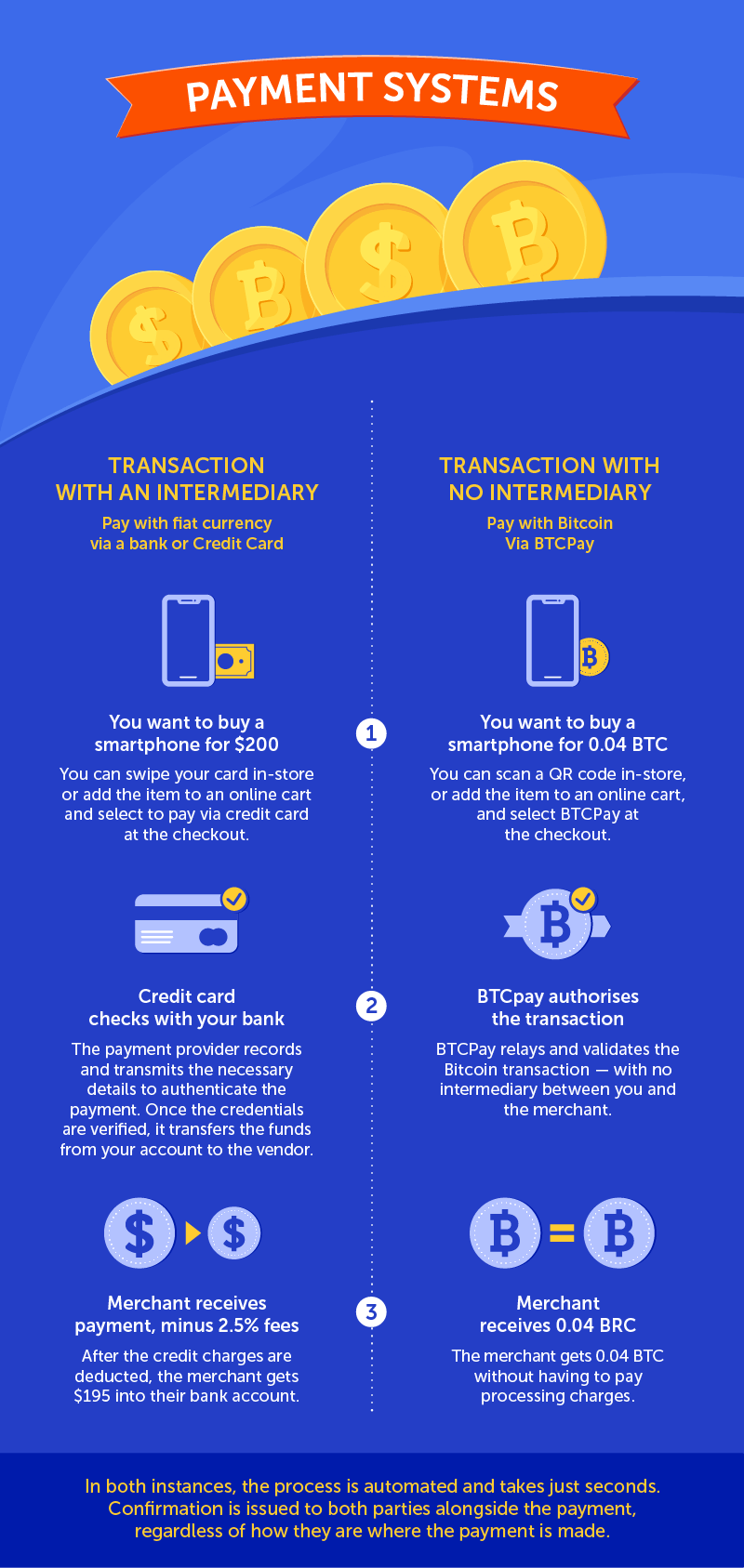 Infographic about bitcoin payment systems