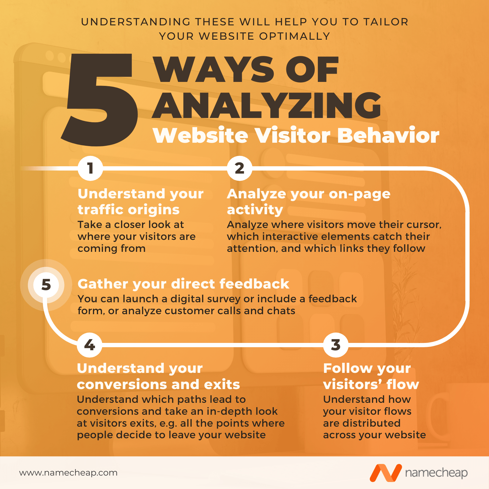 Infographic showing 5 ways of analyzing website visitor behavior.