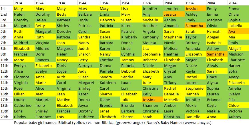 Popular Girl Names: Biblical vs  Non-Biblical – Nancy's Baby