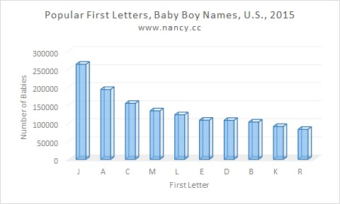 The 10 most popular first letters for baby boy names in the U.S., 2015