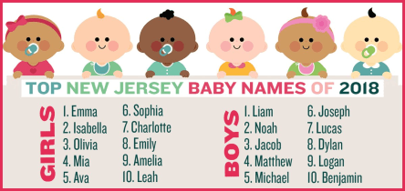 new jersey baby names 2018