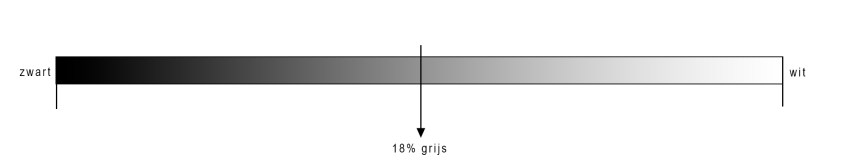 Voor de werkelijke reden voor het gebruik van een grijskaart moet je weten wat 18% grijs is