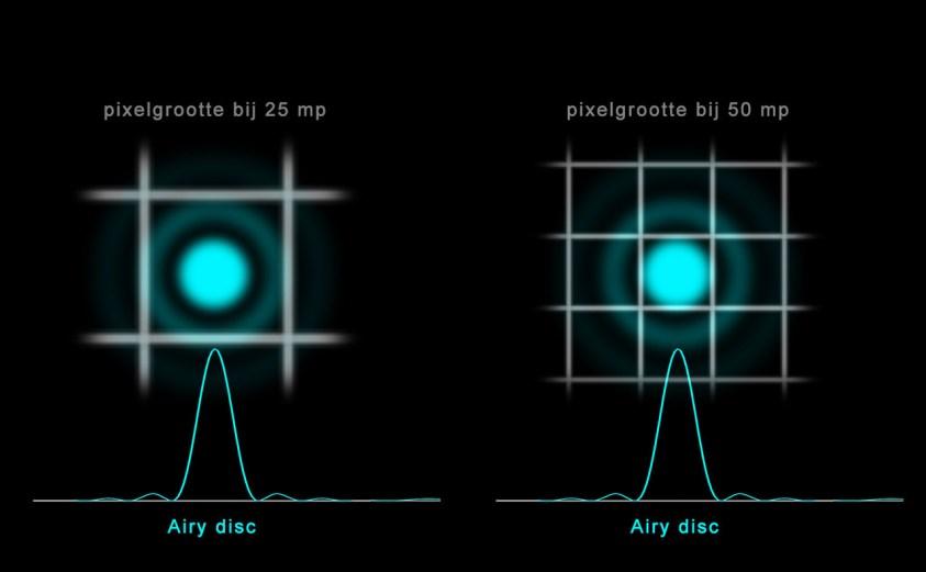 Wat is diffractie en wanneer treedt het op?