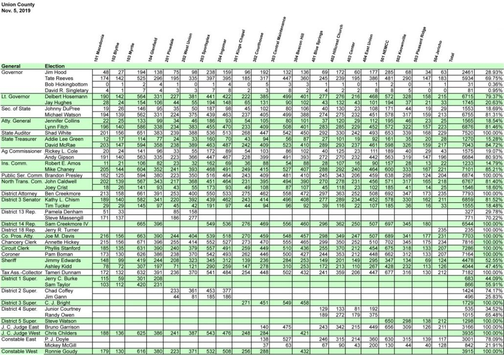Union County election totals