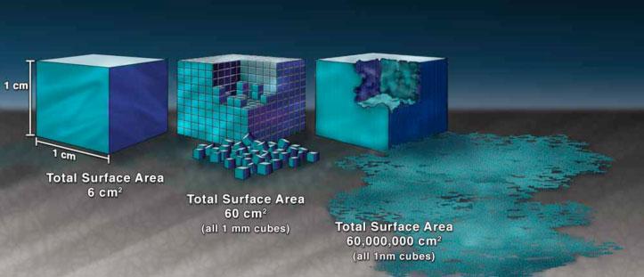 Hasil gambar untuk surface area of nano
