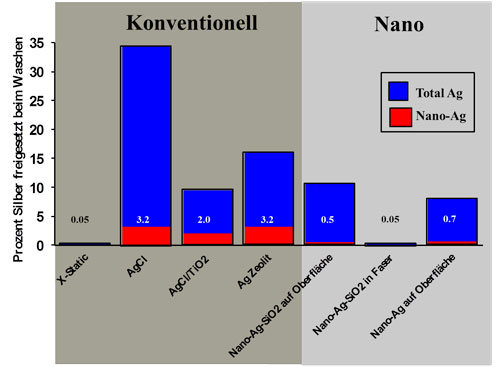 Percentage of silver coating that is washed out during a laundry cycle (blue) and percentage of nano-particles (red)