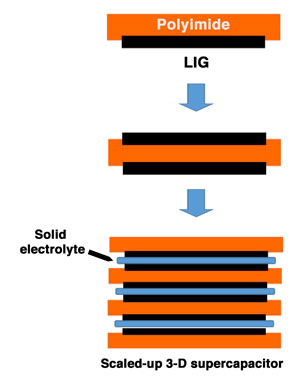 A schematic shows the process to make vertical microsupercapacitors with laser-induced graphene