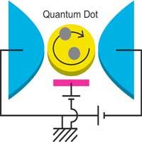 The theory describes a quantum phenomenon in nanomaterials