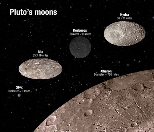 Comparative brightness of Pluto's moons