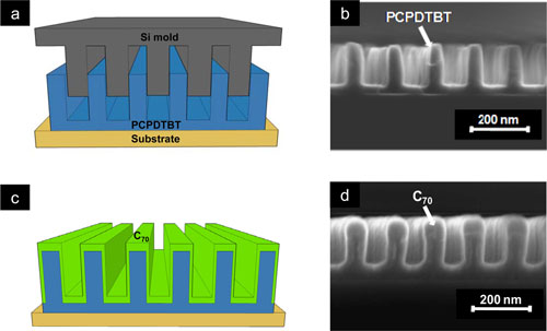 Process flow to form ordered PCPDTBT/C70 heterojunction