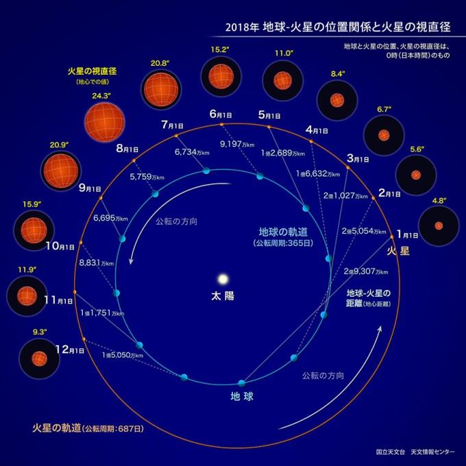 2018年 地球・火星の位置関係と火星の視直径