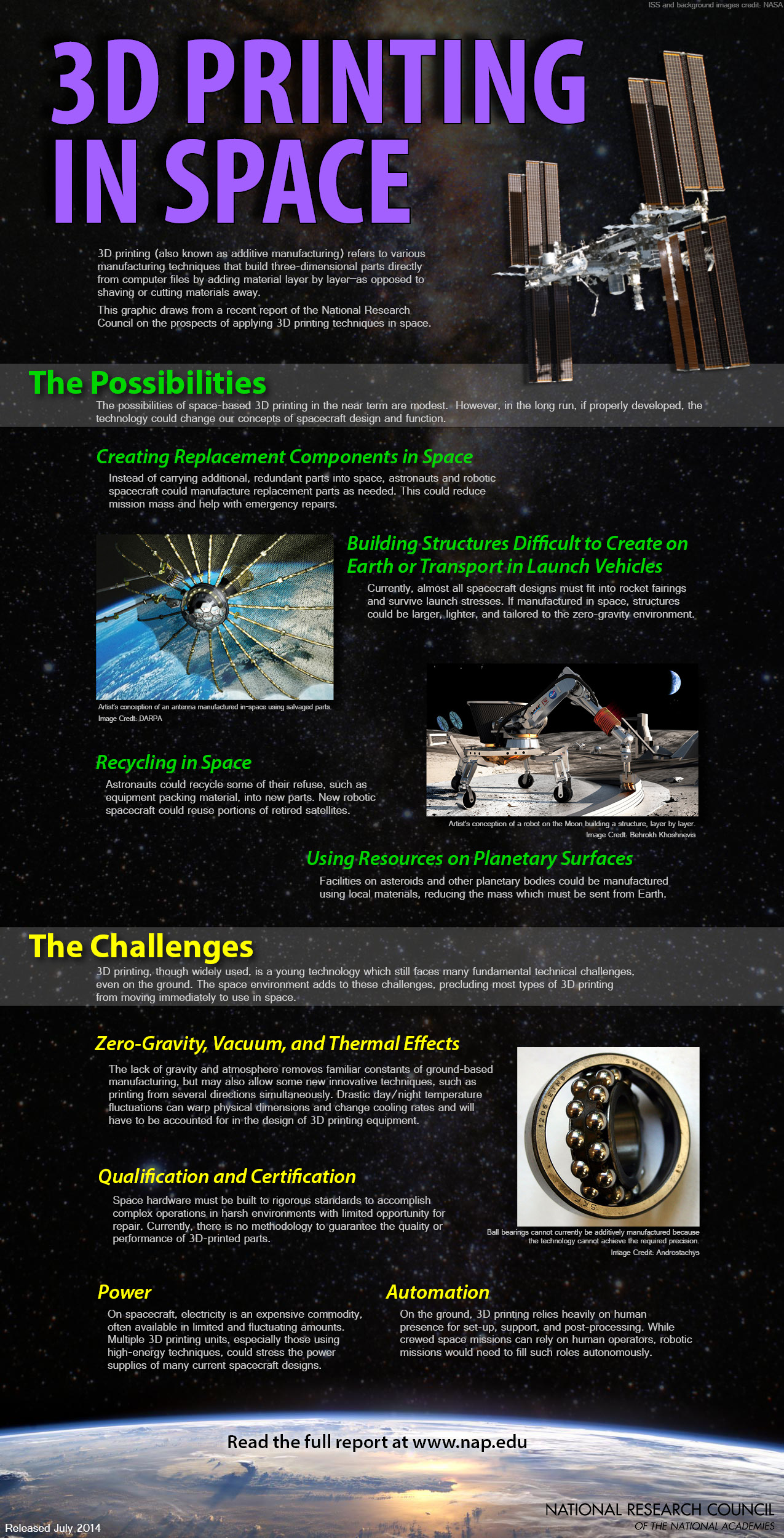 Infographic 3D Printing In Space The National Academies Press