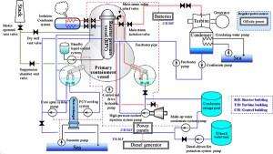 4 Fukushima Daiichi Nuclear Accident | Lessons Learned from the Fukushima Nuclear Accident for