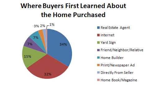 nar-2009-buyer-learn-of-homes1