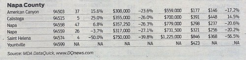 August 2009 Bay Area Homes Sales from MDA DataQuick