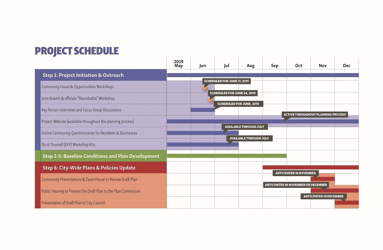 Comprehensive Master Plan Update