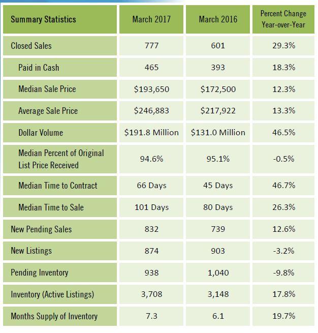 Lee County Condo Sales