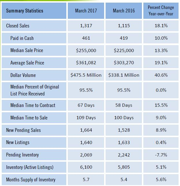 Lee County Home Sales