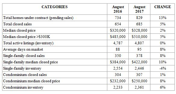 August 2017 Year Over Year Real Estate Statistics