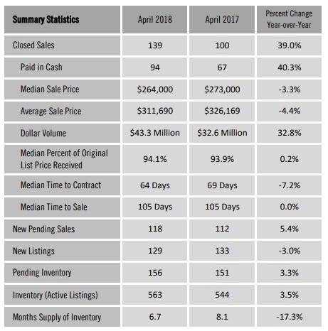 April 2018 Condo Sales