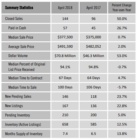 April 2018 Single Family Home Sales