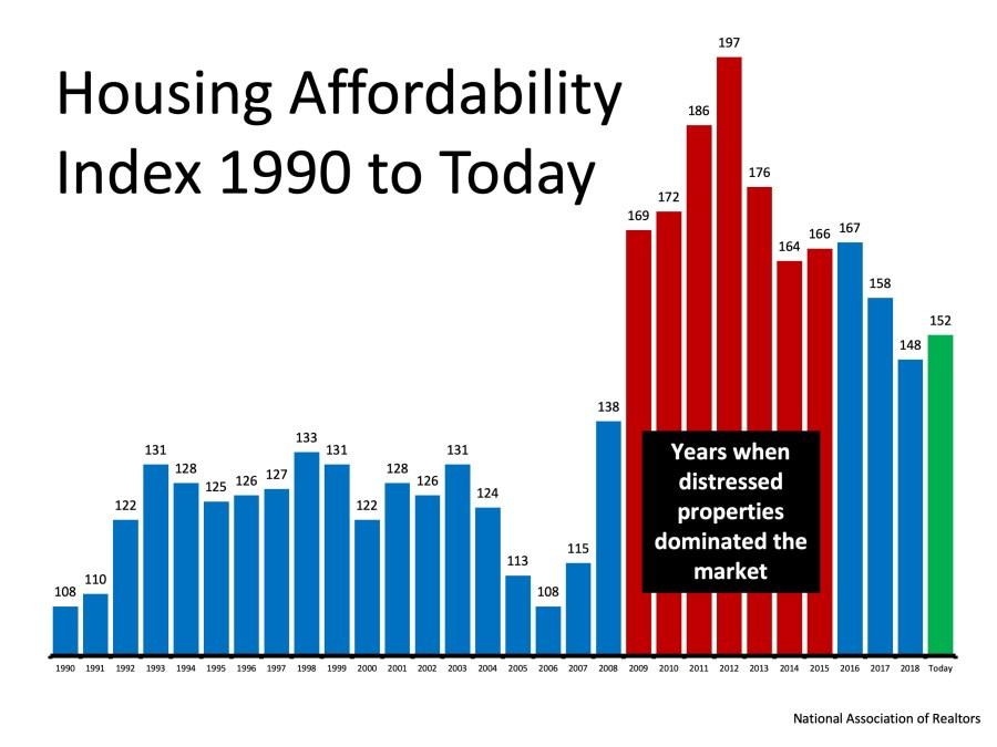 housing myths