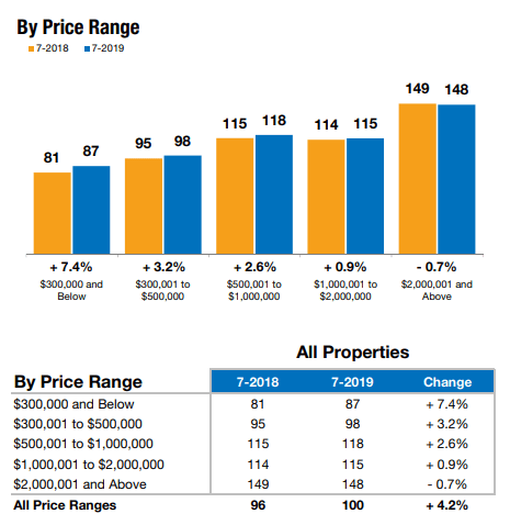Days on Market By Price Range