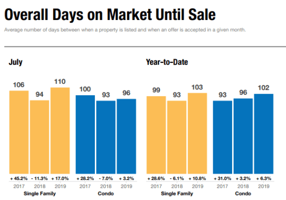 July 2019 Overall Days on Market