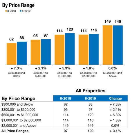 August 2019 Average Days on Market by Price Range