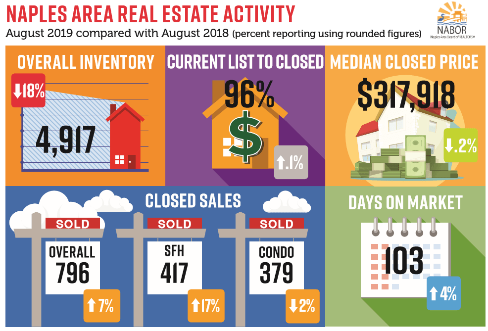 August 2019 Real Estate Activity