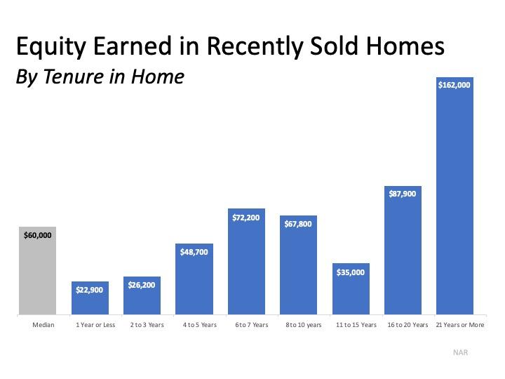 Home Equity Earned