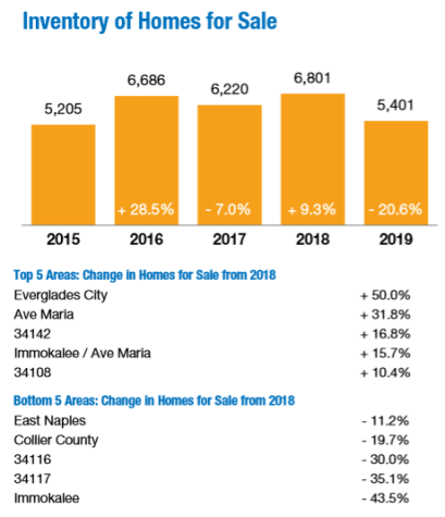 2019 housing inventory in Naples FL