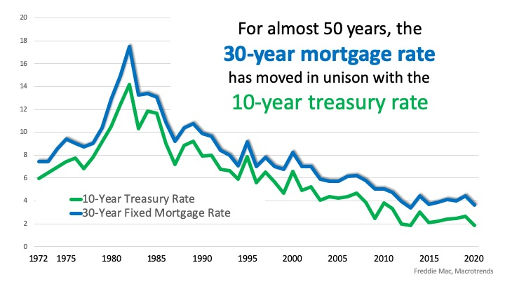 Mortgage Rates over the past 50 years