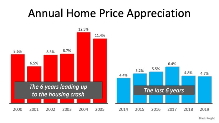 Annual Home Appreciation