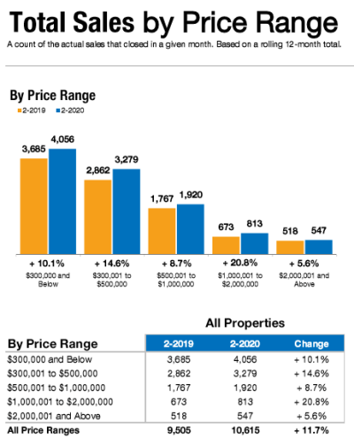 February 2020 Total Home Sales by Price Range