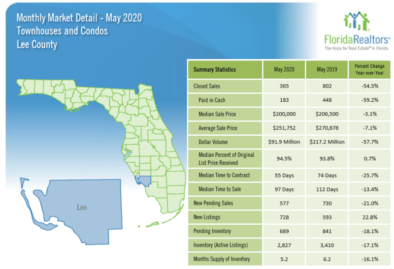 Lee County Real Estate Recap for Condos