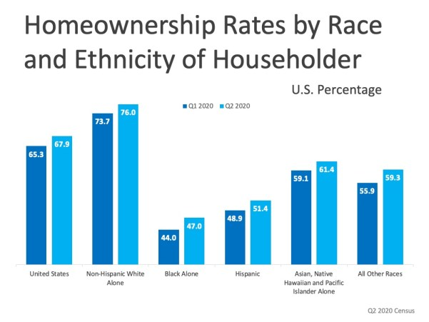 Homeownership Rate Rises by race and ethnicity
